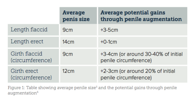 measurement technique Penis